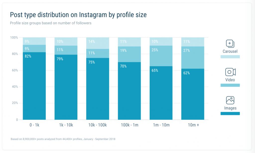 Les formats les plus utilisés sur Instagram